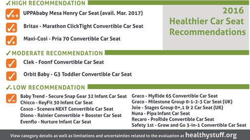 Car seats without flame retardants. Why should toxic chemicals be in a product children sit in all of the time? This report shows which companies have the worst - and least - flame retardants in their seats.