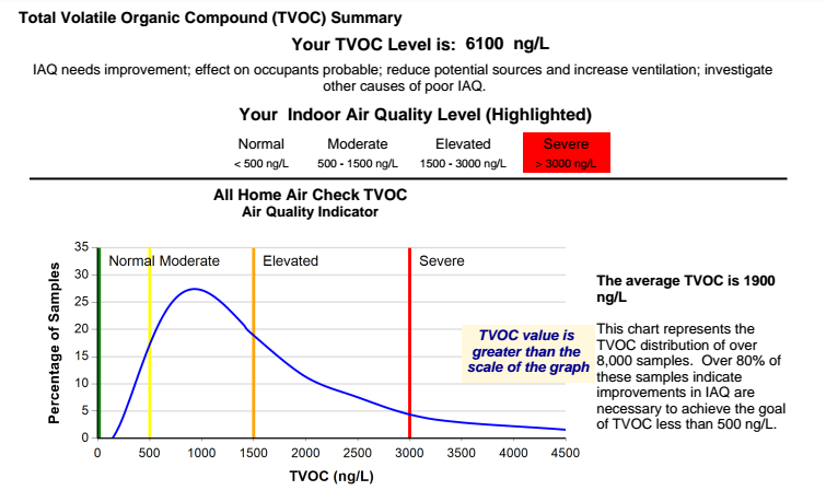 How To Test Voc Levels In Your Home Home Air Check Review